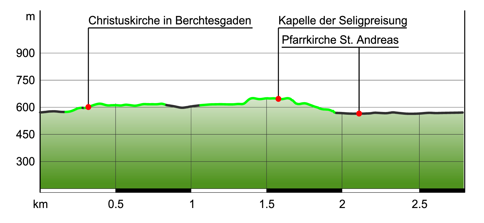 Höhenprofil Emmausweg