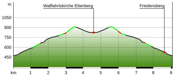 Friedensbergweg Winterwanderung
