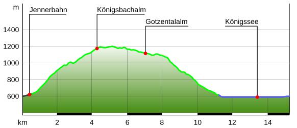Höhenprofil Gotzental Bergtour