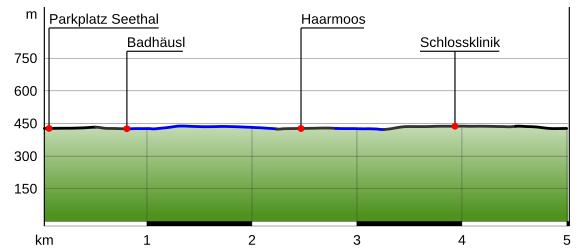 Höhenprofil Rund um den Abtsdorfer See