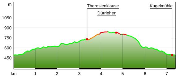 Höhenprofil Almbachklamm Maria Gern