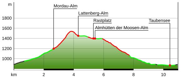 Höhenprofil Ramsauer Almerlebnisweg