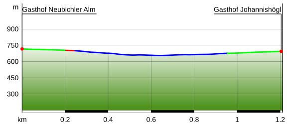 Höhenprofil Pidinger Bienenweg