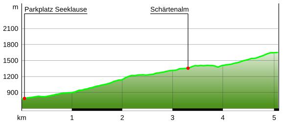 Höhenprofil Blaueis-Bergtour