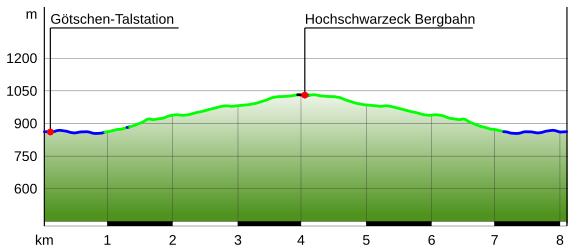 Höhenprofil Götschenalm Hochschwarzeck