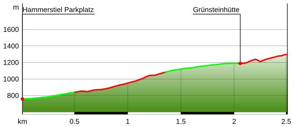 Höhenprofil: Grünstein von Hammerstiel