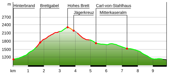 Höhenprofil Bergtour Hohes Brett über Brettgabel