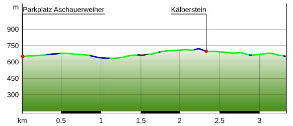 Höhenprofil Kälberstein Winter-Wanderung