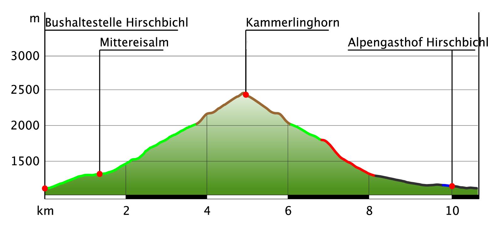 Höhenprofil Kammerlinghorn Bergtour