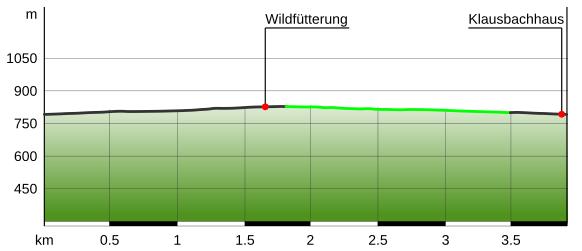 Höhenprofil Winterwanderung Klausbachtal