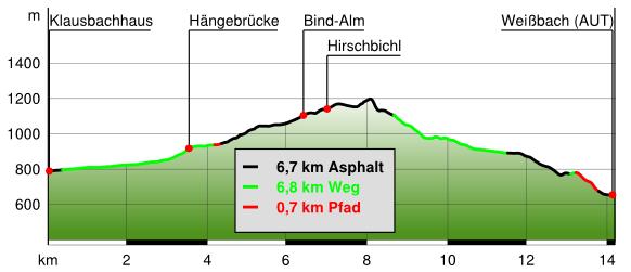 Höhenprofil der Klausbachtal Wanderung