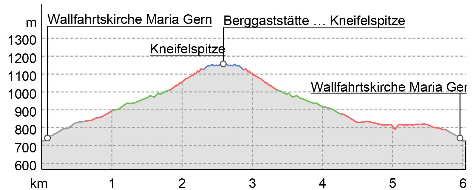 Höhenprofil: Wanderung auf die Kneifelspitze
