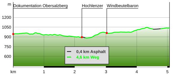 Höhenprofil Lindeweg am Obersalzberg
