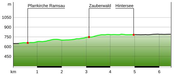 Höhenprofil Ramsauer Malerweg