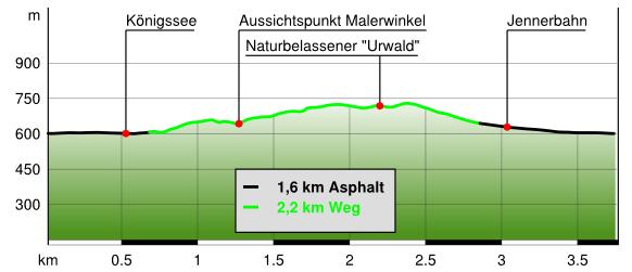Höhenprofil Malerwinkel Rundweg am Königssee