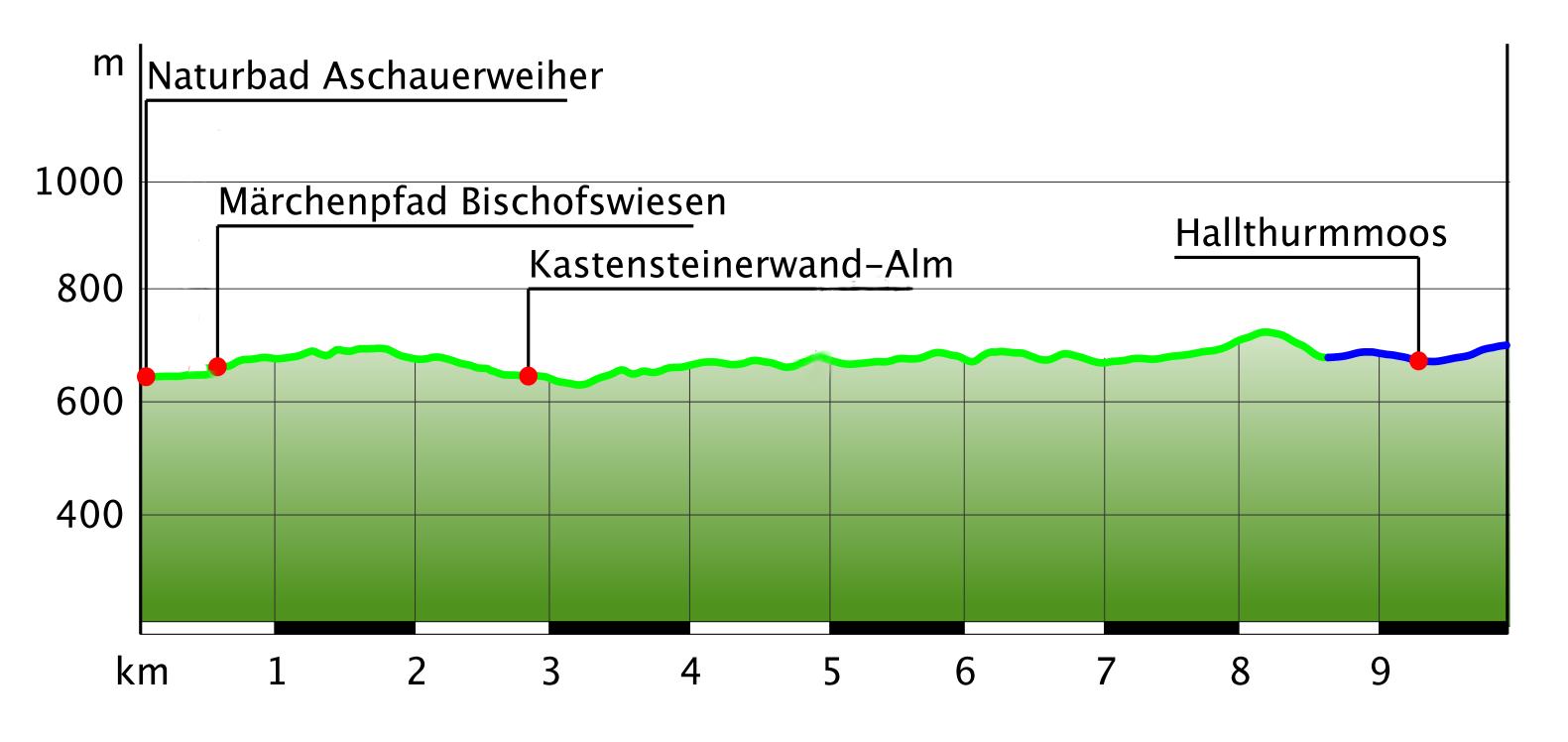 Höhenprofil Maximilians Reitweg Bischofswiesen