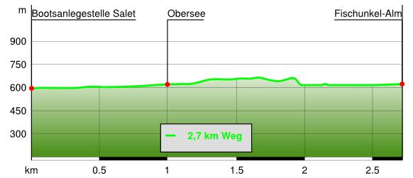 Höhenprofil Obersee-Wanderung von Salet zur Fischunkelalm
