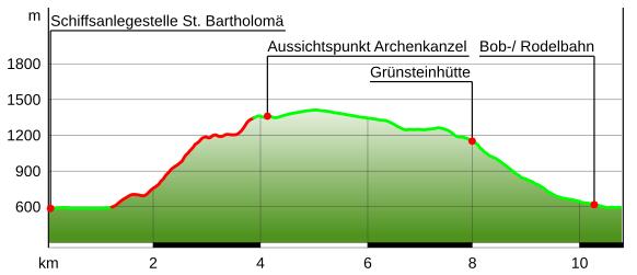 Höhenprofil Rinnkendlsteig