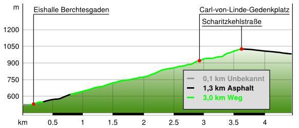 Höhenprofil Rodelbahn Obersalzberg Wanderung
