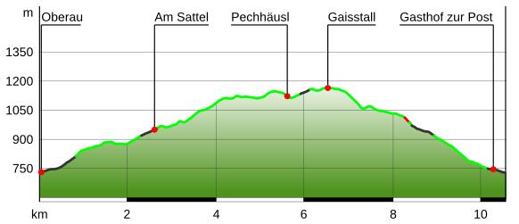 Höhenprofil Sagenhafte Wanderung Oberau