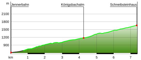 Höhenprofil Schhneibsteinhaus Bergtour