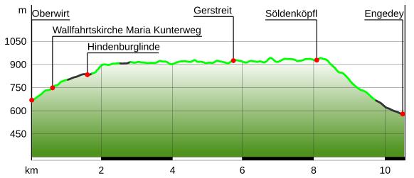 Höhenprofil Soleleitungsweg Ramsau