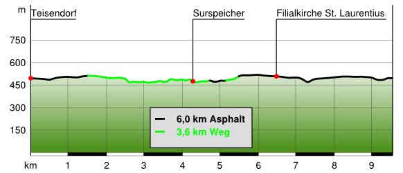 Höhenprofil Stauseeweg Teisendorf