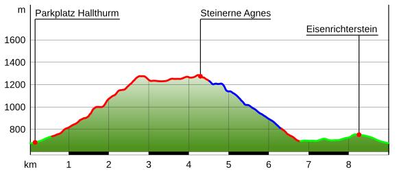 Höhenprofil Steinerne Agnes von Hallthurm