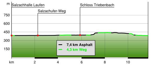 Höhenprofil Triebenbach Wanderweg