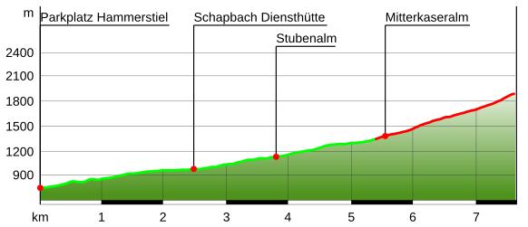 Höhenprofil Watzmannhaus Wanderung