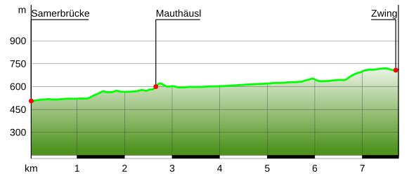 Höhenprofil Wanderung in der Weißbachschlucht