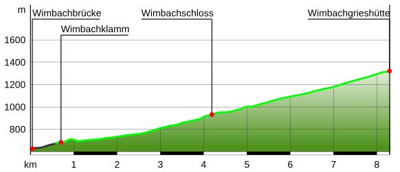 Höhenprofil Wimbachgrieswanderung