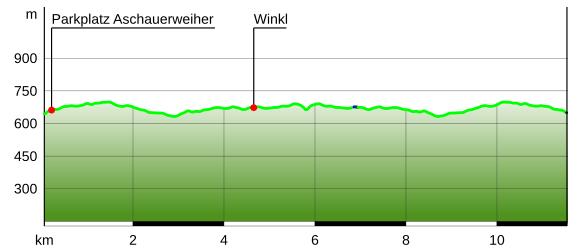 Höhenprofil Winterwadnerung Maximilians-Reitweg