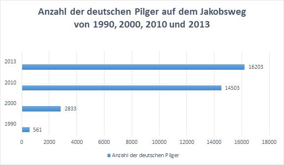 Heute pilgern viel mehr Deutsche nach Santiago de Compostela als früher (Quelle: © peregrinossaantiago.es / In: Statista)