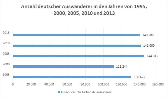 Im Jahr 2013 wanderten 140.282 Deutsche aus (Quelle: © bamf.de / In: Statista)