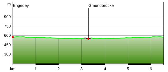 Triftweg Gmundberg Höhenprofil